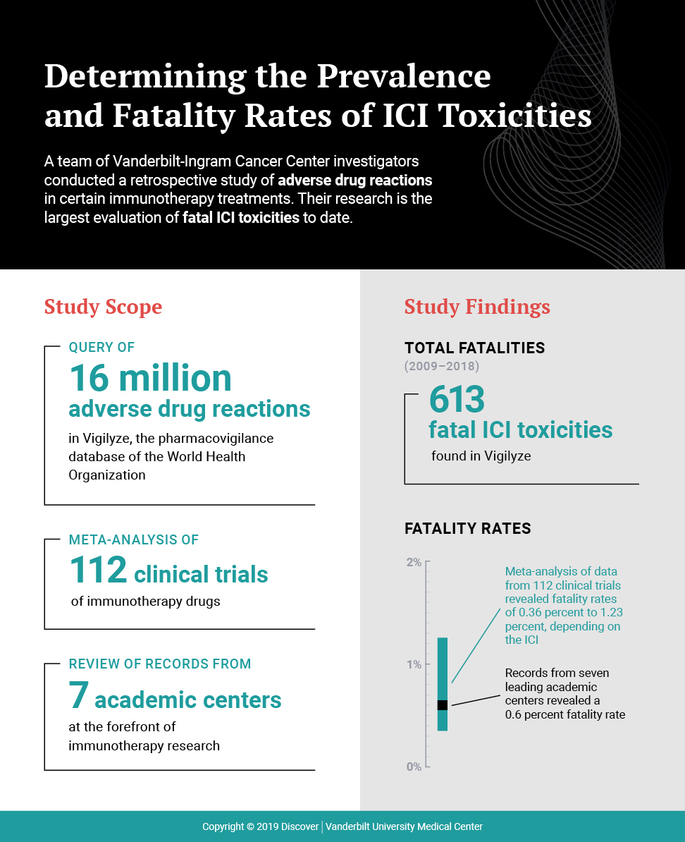 Fatal Toxicities from ICIs: Uncommon, but Rapid Onset