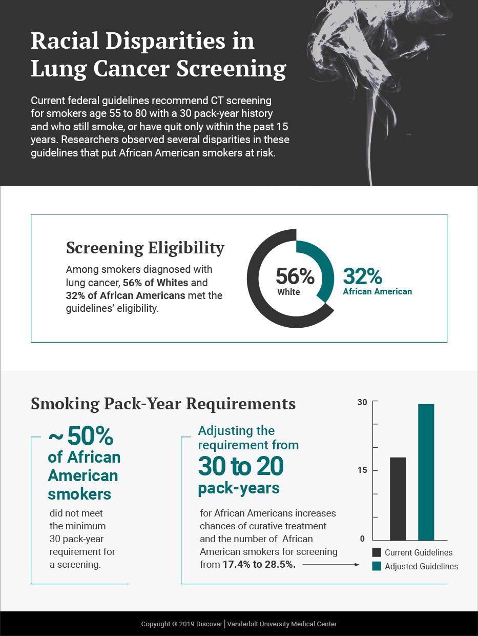 Updated Guidelines for Lung Screening Could Reduce Disparities