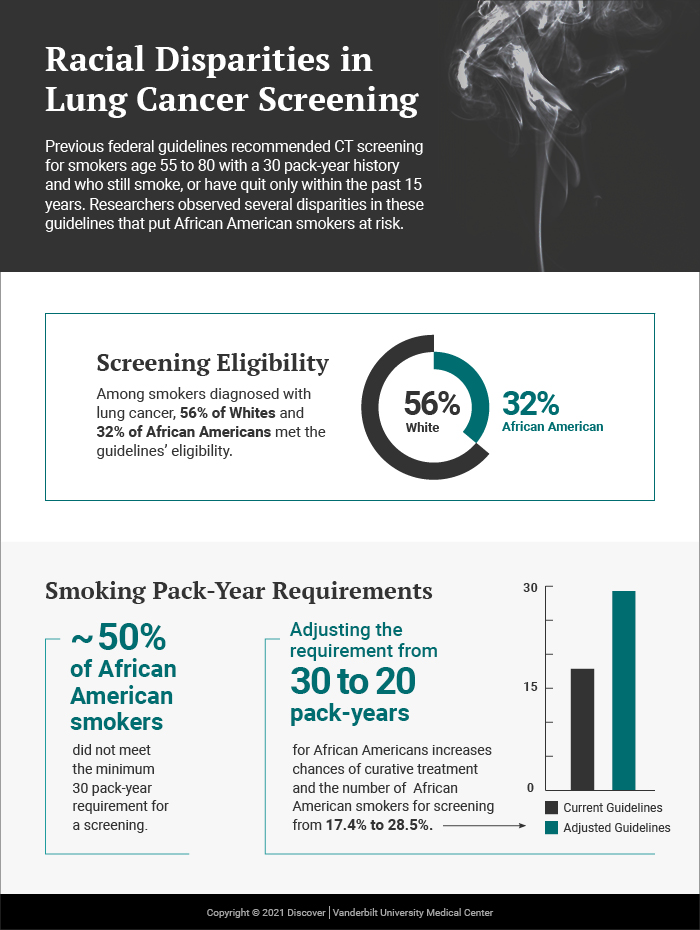 Updated Guidelines for Lung Cancer Screening Aim to Reduce Disparities